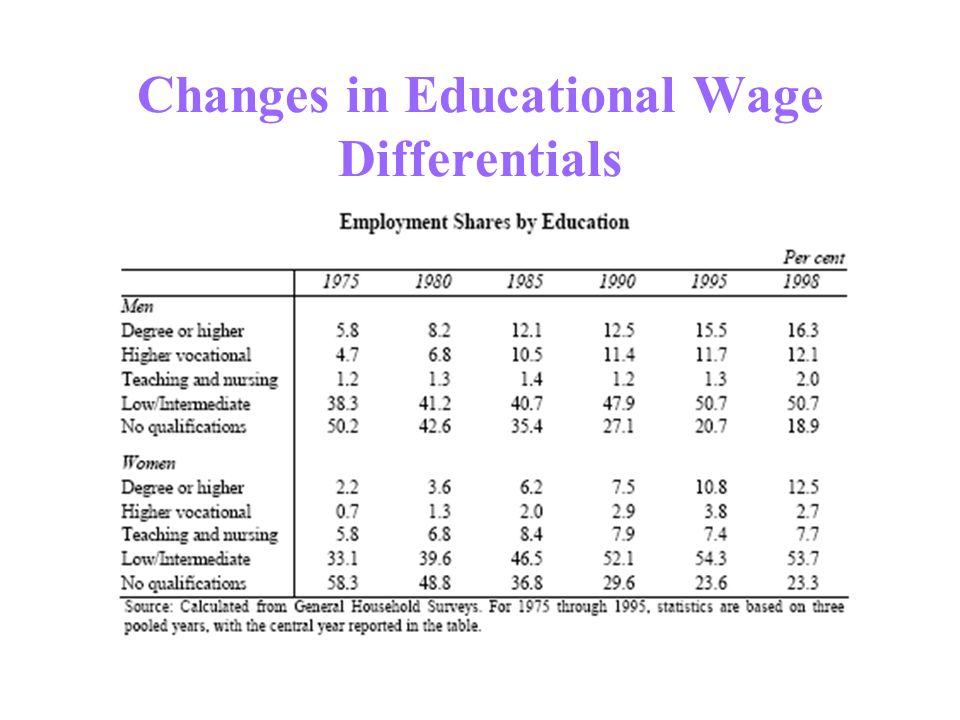 Changes in Educational Wage Differentials