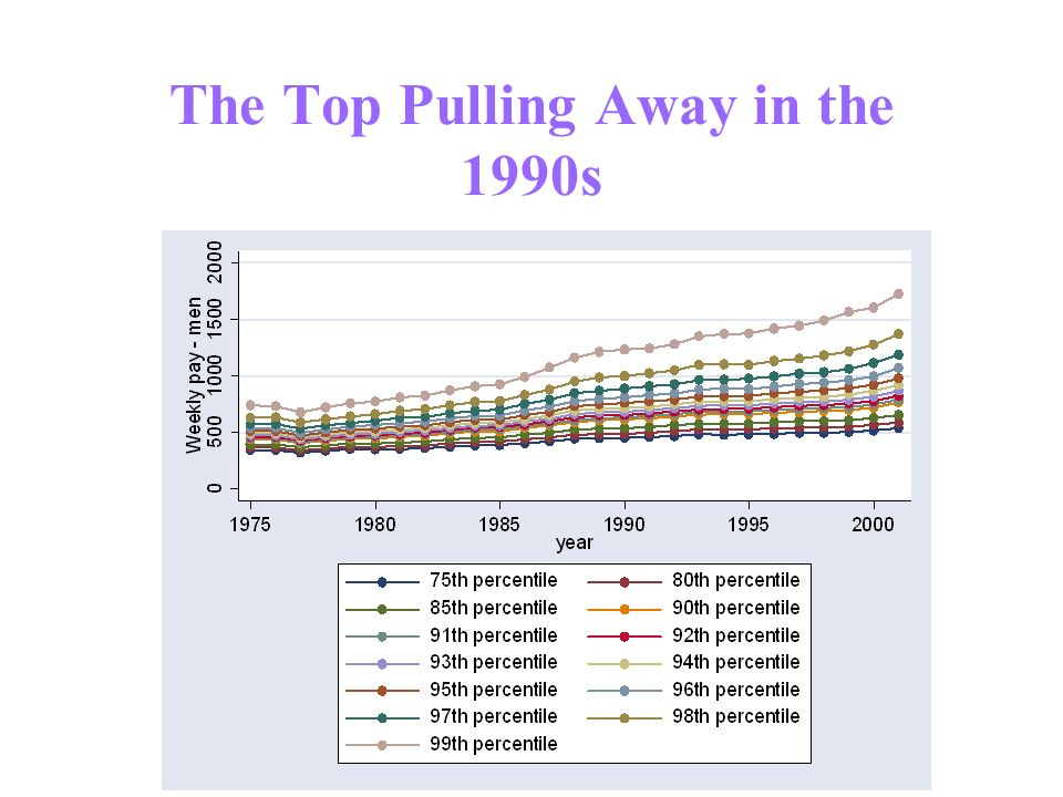 The Top Pulling Away in the 1990s
