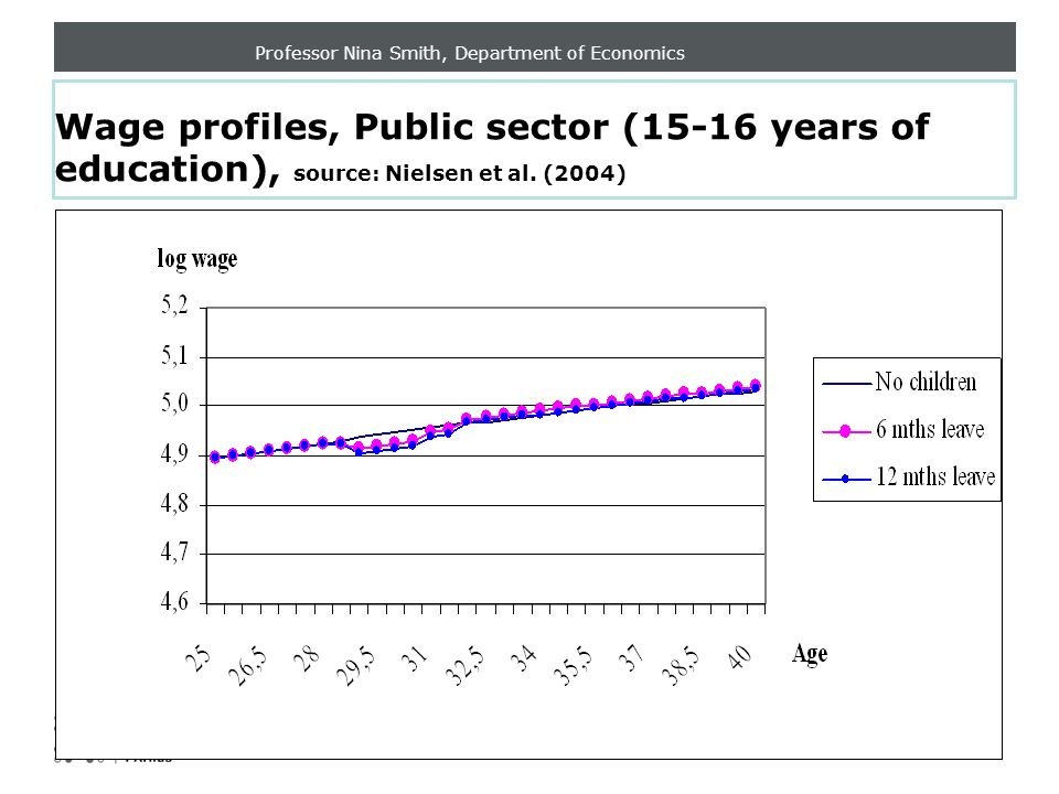 Professor Nina Smith, Department of Economics Wage profiles, Public sector (15-16 years of education), source: Nielsen et al.