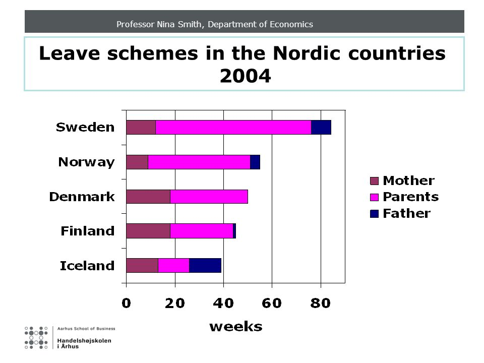 Professor Nina Smith, Department of Economics Leave schemes in the Nordic countries 2004