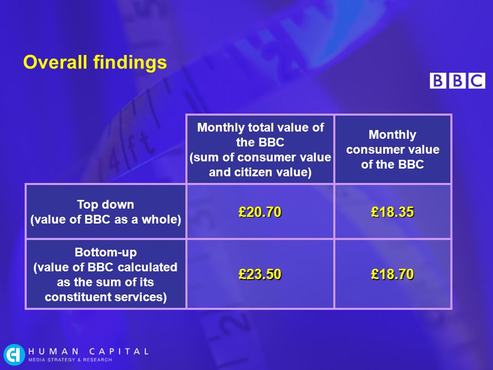 Overall findings Top down (value of BBC as a whole) Monthly total value of the BBC (sum of consumer value and citizen value) Monthly consumer value of the BBC £20.70£18.35 £23.50£18.70 Bottom-up (value of BBC calculated as the sum of its constituent services)