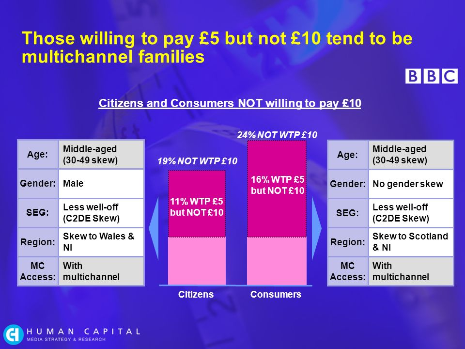 Those willing to pay £5 but not £10 tend to be multichannel families Age: Middle-aged (30-49 skew) Gender:Male SEG: Less well-off (C2DE Skew) Region: Skew to Wales & NI MC Access: With multichannel Citizens and Consumers NOT willing to pay £10 19% NOT WTP £10 11% WTP £5 but NOT £10 CitizensConsumers 16% WTP £5 but NOT £10 24% NOT WTP £10 Age: Middle-aged (30-49 skew) Gender:No gender skew SEG: Less well-off (C2DE Skew) Region: Skew to Scotland & NI MC Access: With multichannel