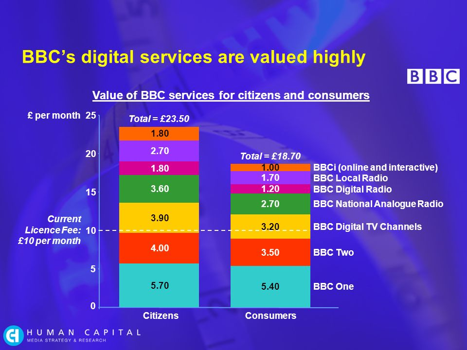 BBCs digital services are valued highly BBCi (online and interactive) BBC Local Radio BBC Digital Radio BBC National Analogue Radio BBC Digital TV Channels BBC Two BBC One Value of BBC services for citizens and consumers £ per month CitizensConsumers 0 5 10 15 20 25 5.70 4.00 3.90 3.60 1.80 2.70 1.80 Total = £23.50 5.40 3.50 3.20 2.70 1.20 1.70 1.00 Total = £18.70 Current Licence Fee: £10 per month