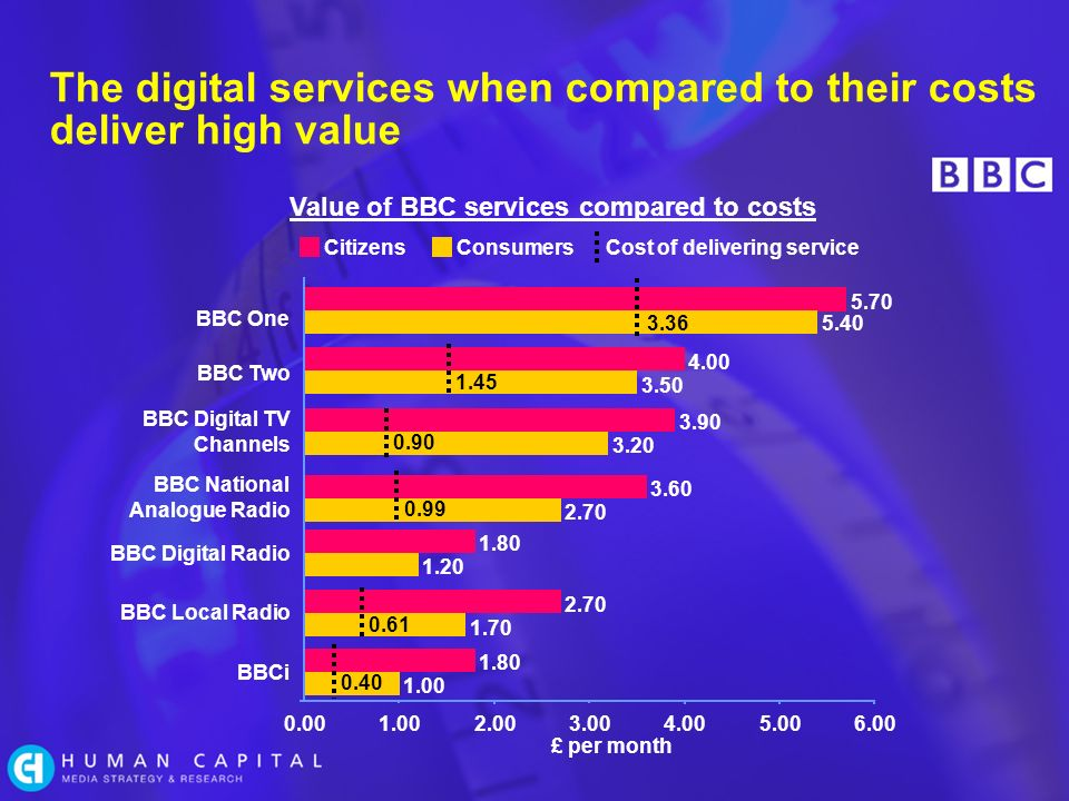 The digital services when compared to their costs deliver high value BBC Digital Radio £ per month Value of BBC services compared to costs CitizensConsumersCost of delivering service BBC National Analogue Radio BBC One BBC Two BBC Digital TV Channels BBC Local Radio BBCi