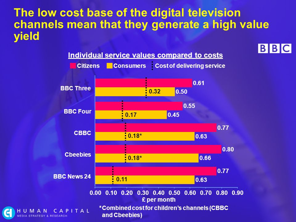 The low cost base of the digital television channels mean that they generate a high value yield * Individual service values compared to costs £ per month *Combined cost for childrens channels (CBBC and Cbeebies) CitizensConsumersCost of delivering service BBC News 24 Cbeebies CBBC BBC Four BBC Three