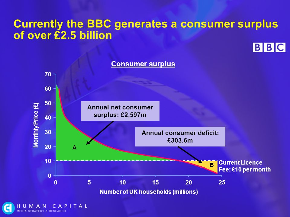 Currently the BBC generates a consumer surplus of over £2.5 billion Consumer surplus 510152025 Number of UK households (millions) 0 10 20 30 40 50 60 70 0 Monthly Price (£) Current Licence Fee: £10 per month A B Annual net consumer surplus: £2,597m Annual consumer deficit: £303.6m