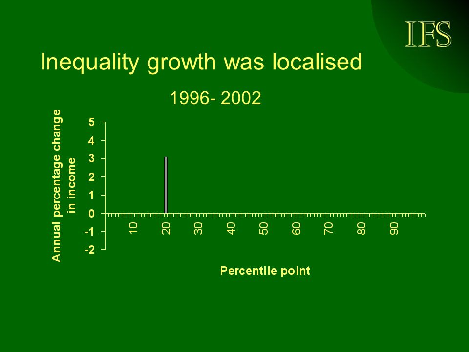 Inequality growth was localised