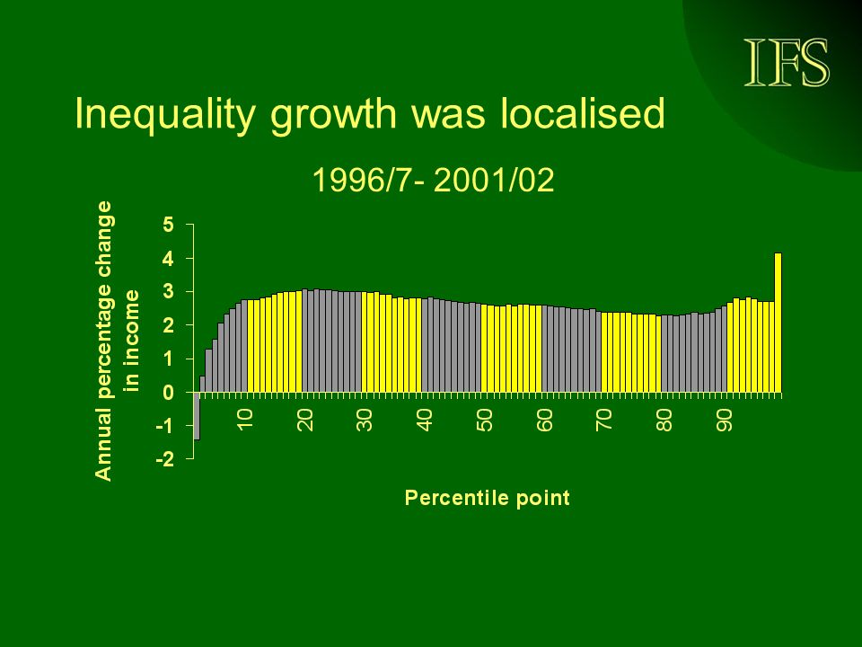Inequality growth was localised 1996/ /02