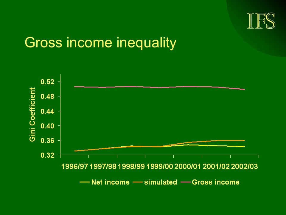 Gross income inequality