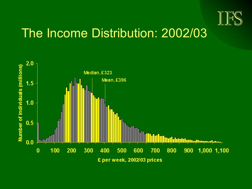 The Income Distribution: 2002/03