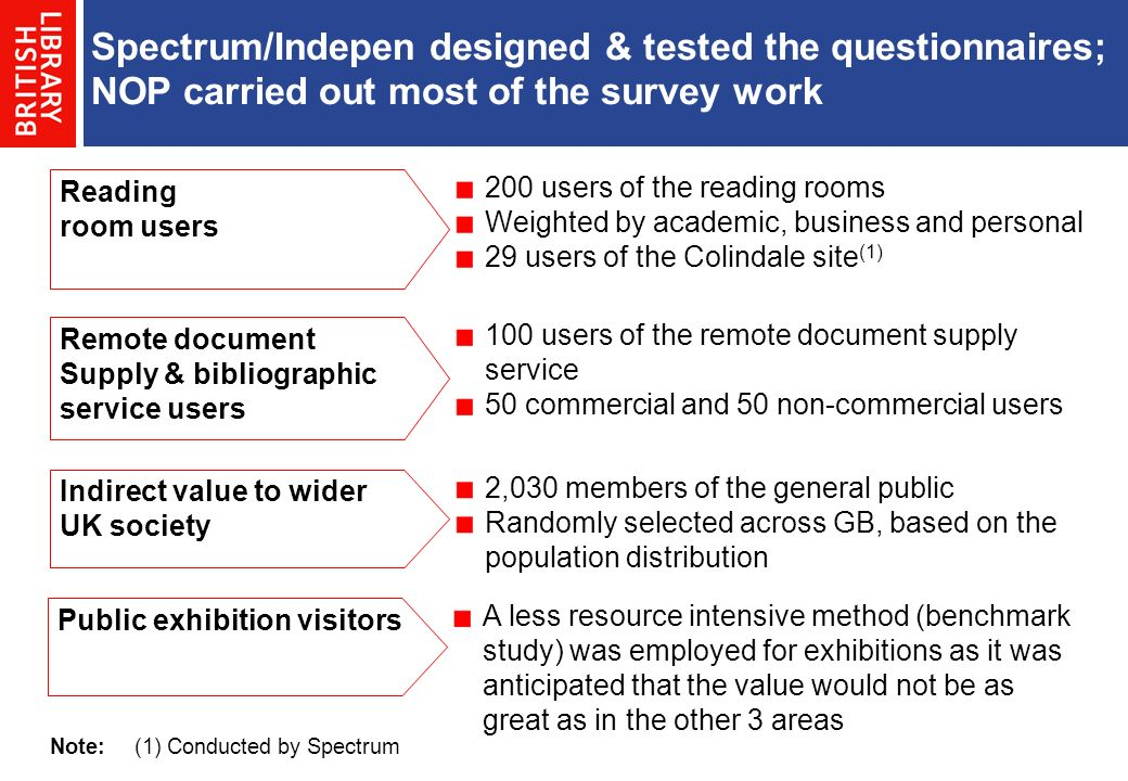 Spectrum/Indepen designed & tested the questionnaires; NOP carried out most of the survey work 200 users of the reading rooms Weighted by academic, business and personal 29 users of the Colindale site (1) 100 users of the remote document supply service 50 commercial and 50 non-commercial users 2,030 members of the general public Randomly selected across GB, based on the population distribution Reading room users Remote document Supply & bibliographic service users Indirect value to wider UK society Note:(1) Conducted by Spectrum A less resource intensive method (benchmark study) was employed for exhibitions as it was anticipated that the value would not be as great as in the other 3 areas Public exhibition visitors
