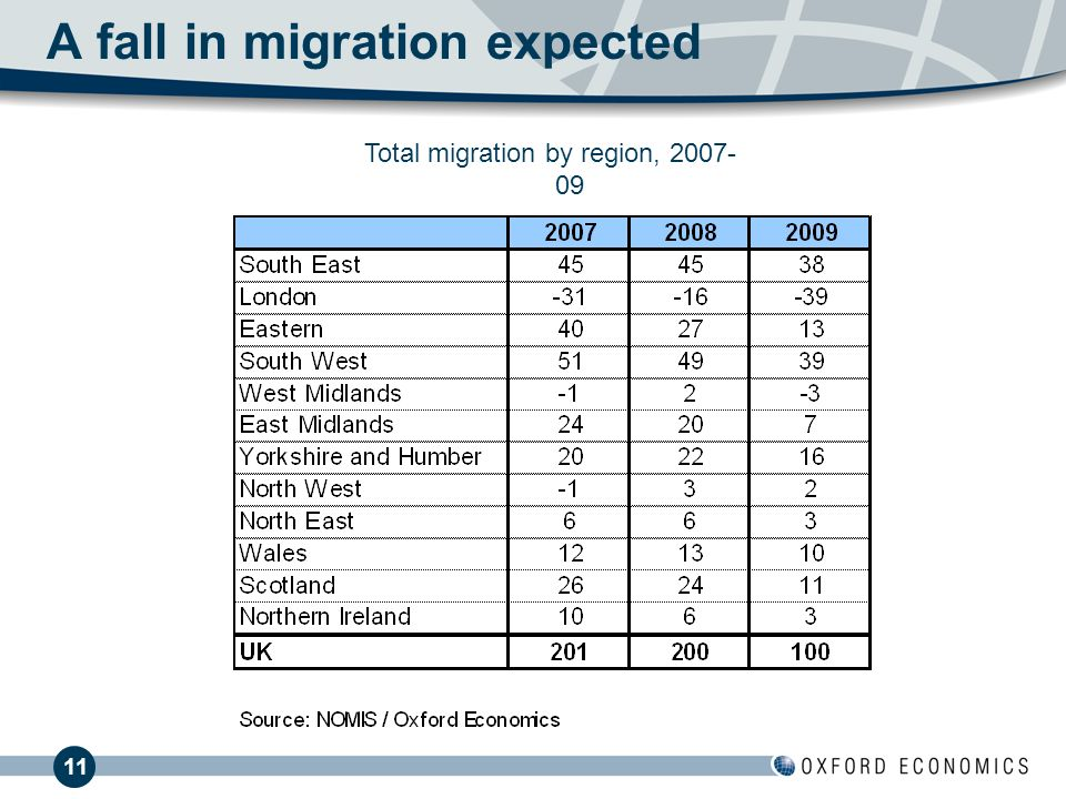 11 A fall in migration expected Total migration by region, 2007- 09