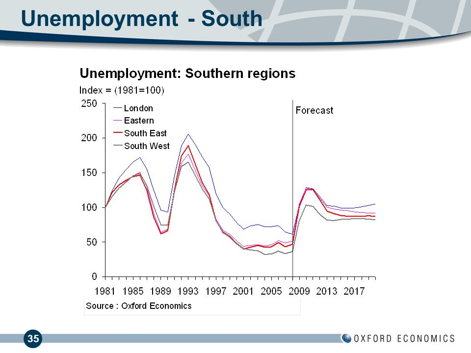 35 Unemployment - South