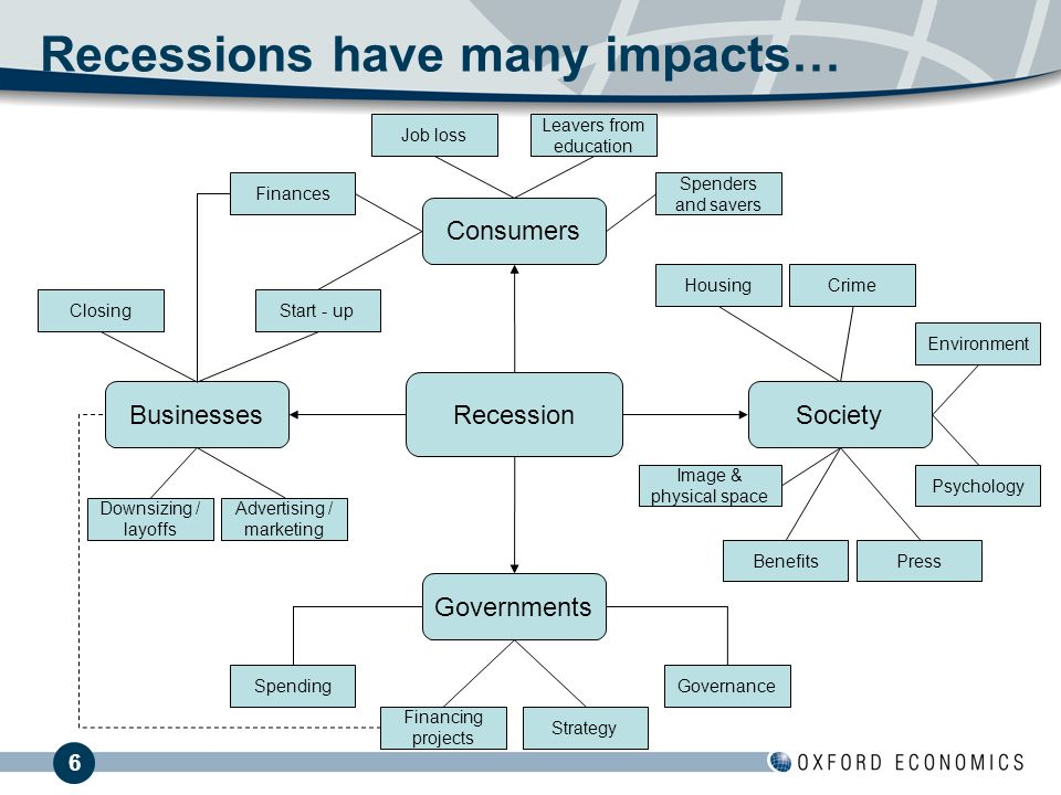 6 Recessions have many impacts… Consumers Finances Spenders and savers Leavers from education Job loss Recession Governments Spending Strategy Financing projects Governance BusinessesSociety Start - up Advertising / marketing Downsizing / layoffs Closing Environment CrimeHousing PressBenefits Psychology Image & physical space
