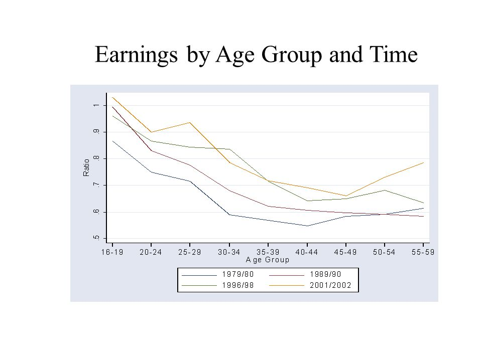 Earnings by Age Group and Time