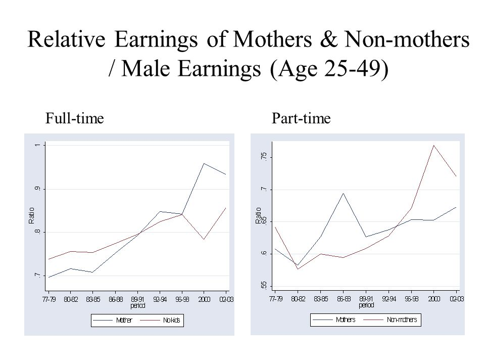 Relative Earnings of Mothers & Non-mothers / Male Earnings (Age 25-49) Full-timePart-time