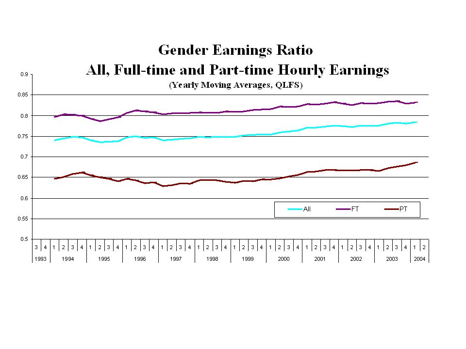 Relative Earnings of Mothers & Non-mothers to Male Earnings (Age 25-49)