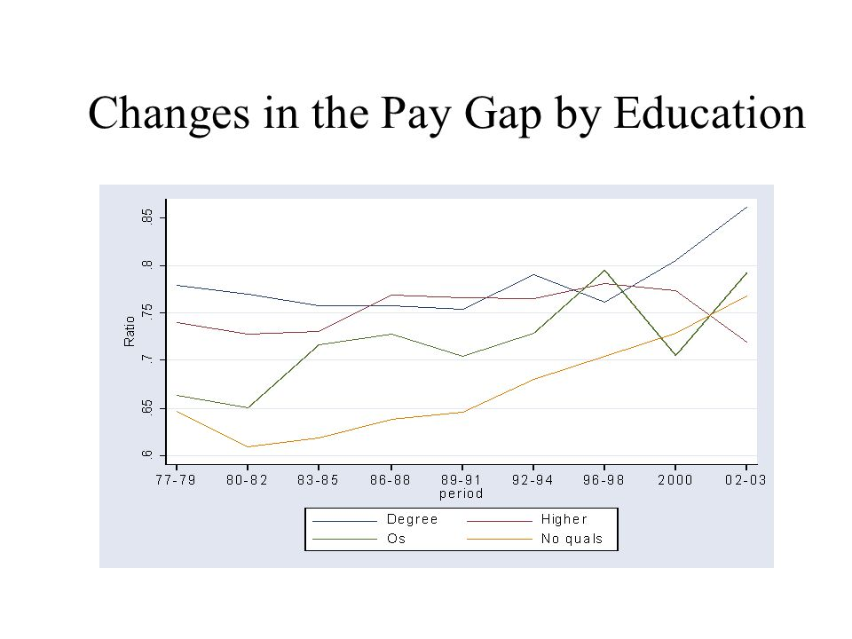 Full-timePart-time Changes in the Pay Gap by Education