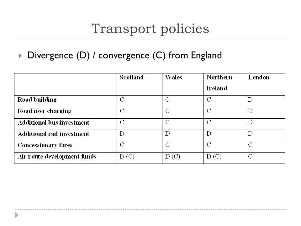 Transport policies Divergence (D) / convergence (C) from England