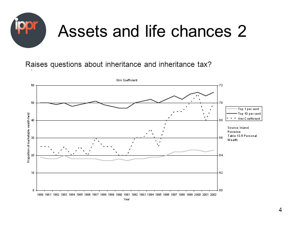 4 Assets and life chances 2 Raises questions about inheritance and inheritance tax