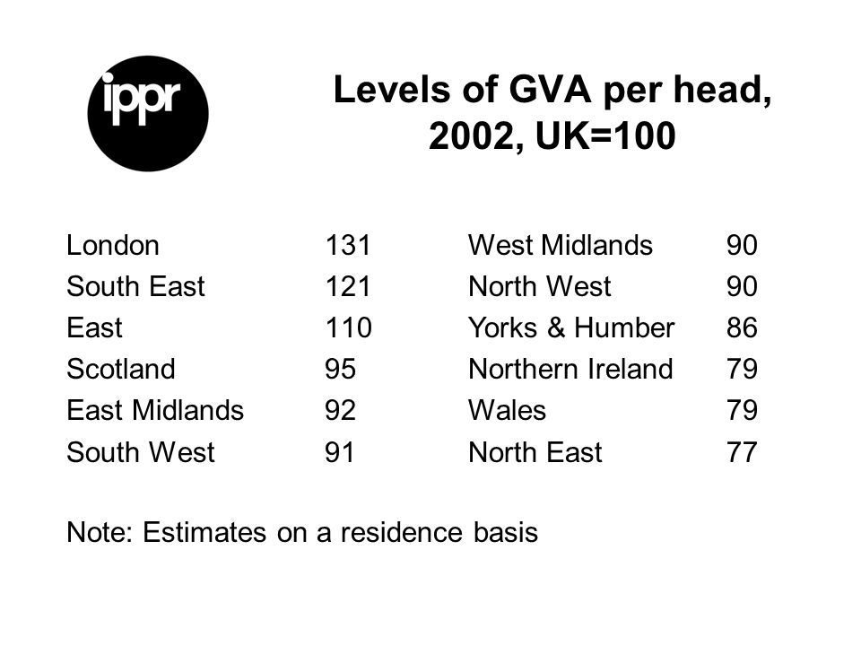 Levels of GVA per head, 2002, UK=100 London131 South East121 East110 Scotland95 East Midlands92 South West91 West Midlands90 North West90 Yorks & Humber86 Northern Ireland79 Wales79 North East77 Note: Estimates on a residence basis
