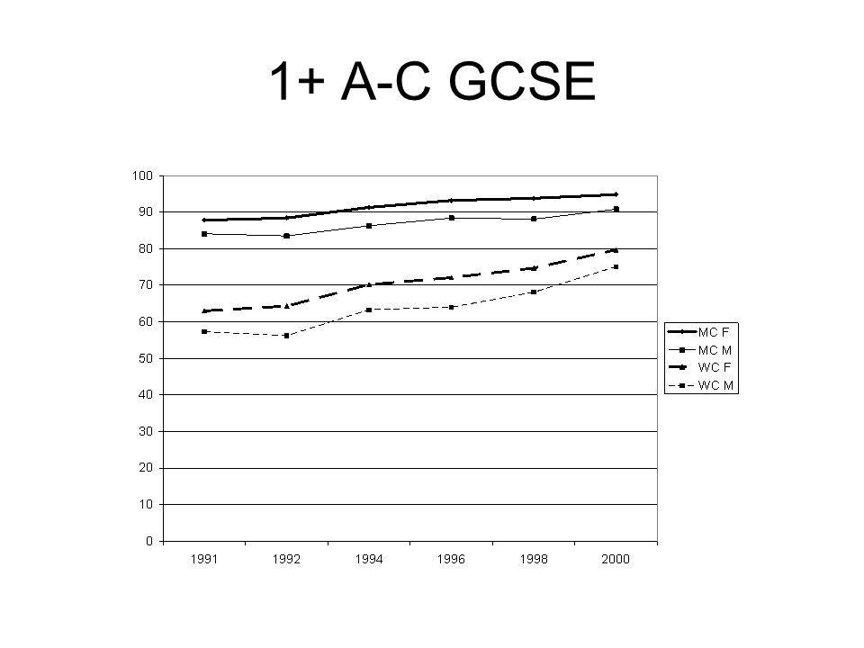 1+ A-C GCSE