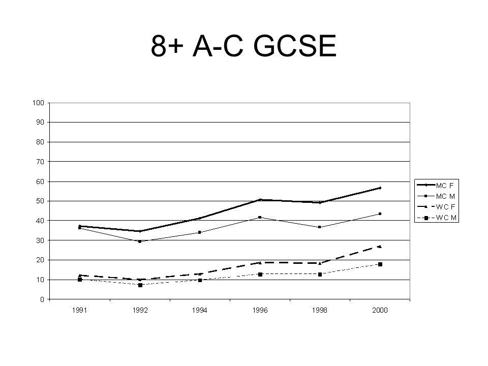 8+ A-C GCSE
