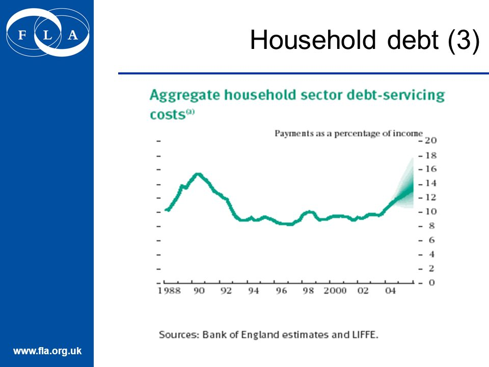 Household debt (3)