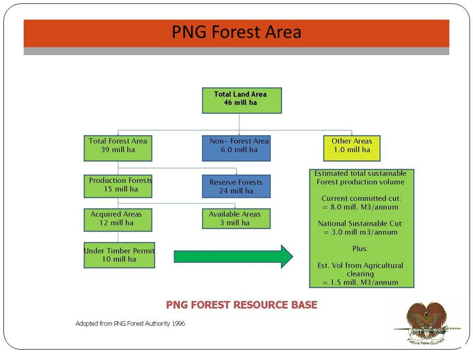 NJP Validation PNG Forest Area