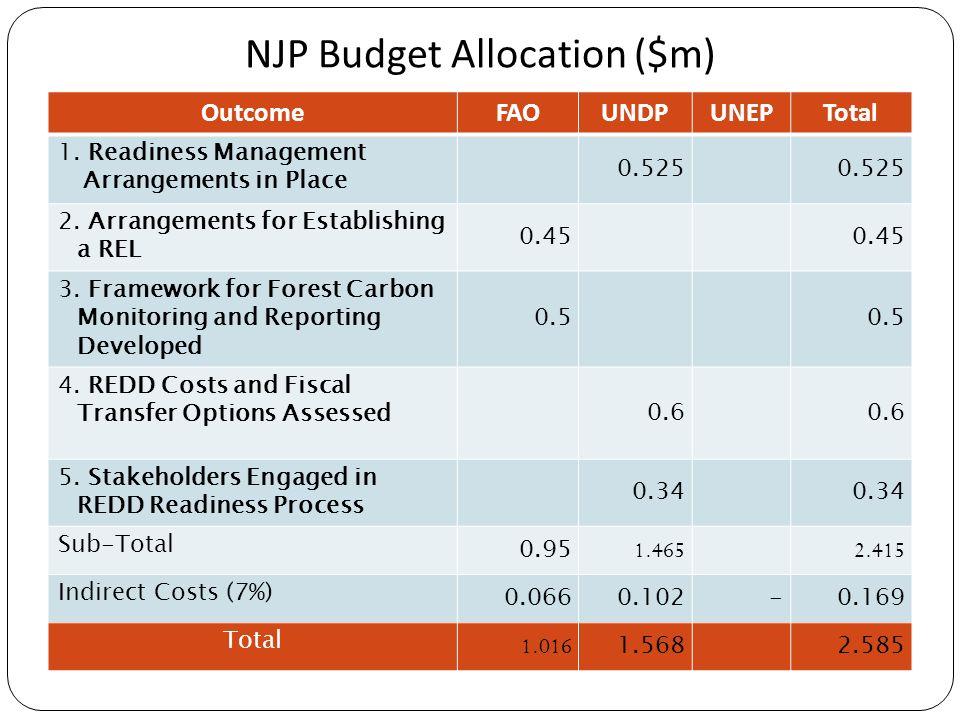NJP Budget Allocation ($m) OutcomeFAOUNDPUNEPTotal 1. Readiness Management Arrangements in Place 0.525 2. Arrangements for Establishing a REL 0.45 3.