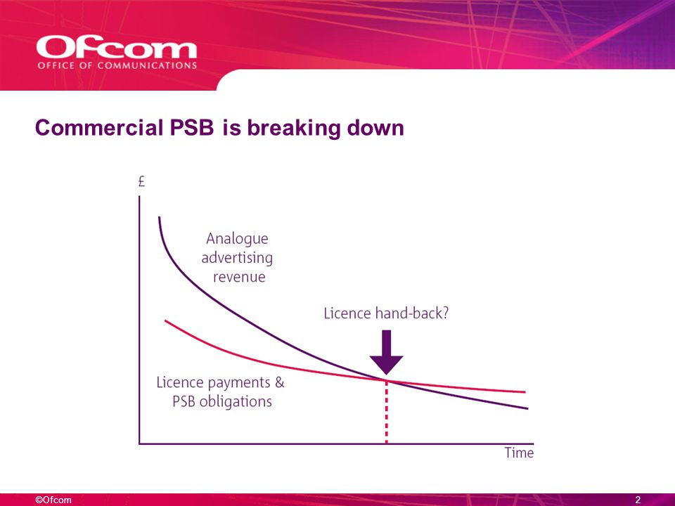 ©Ofcom2 Commercial PSB is breaking down