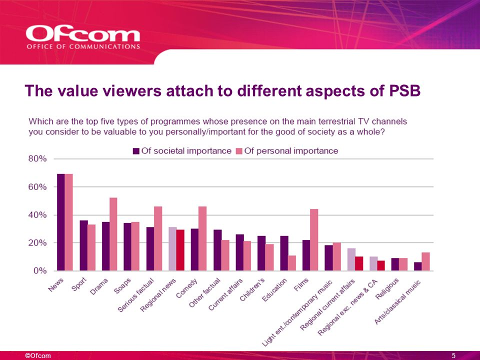 ©Ofcom5 The value viewers attach to different aspects of PSB