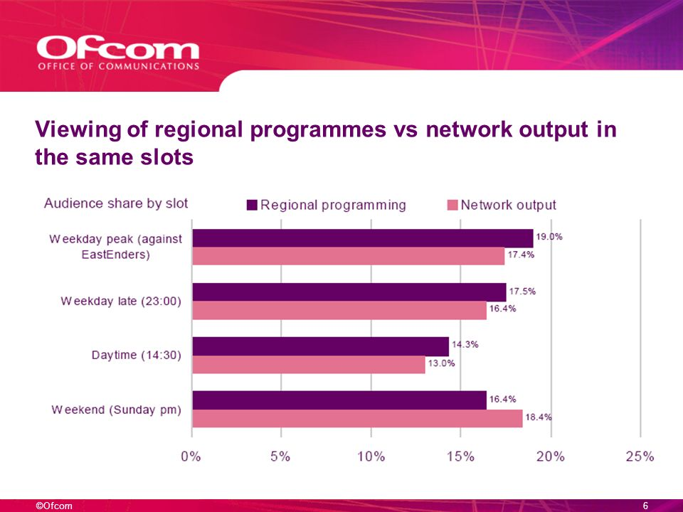 ©Ofcom6 Viewing of regional programmes vs network output in the same slots