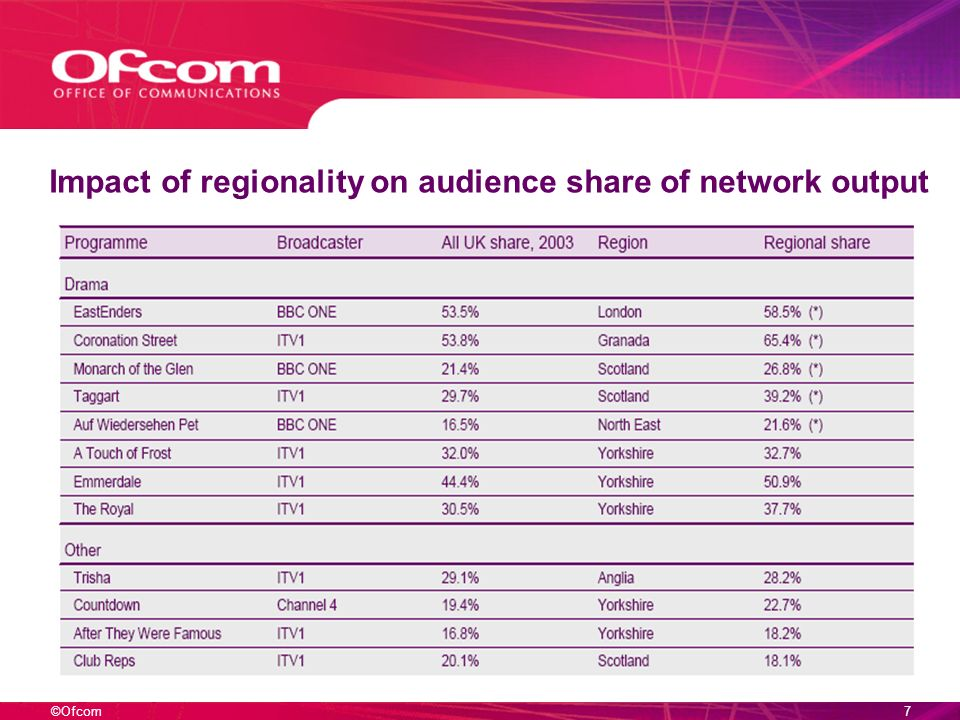 ©Ofcom7 Impact of regionality on audience share of network output