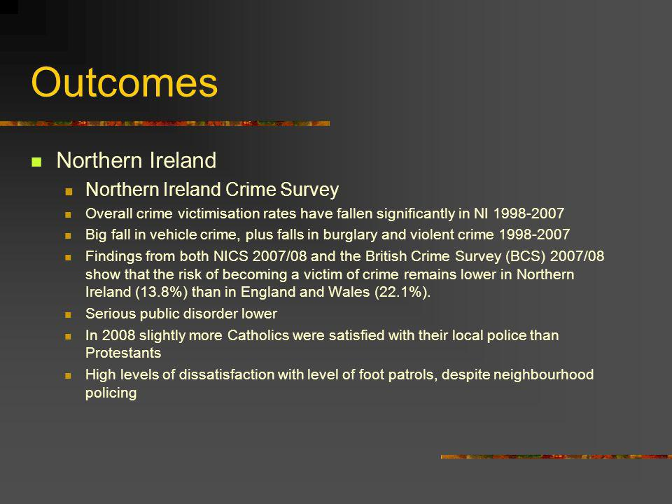 Outcomes Northern Ireland Northern Ireland Crime Survey Overall crime victimisation rates have fallen significantly in NI 1998-2007 Big fall in vehicle crime, plus falls in burglary and violent crime 1998-2007 Findings from both NICS 2007/08 and the British Crime Survey (BCS) 2007/08 show that the risk of becoming a victim of crime remains lower in Northern Ireland (13.8%) than in England and Wales (22.1%).