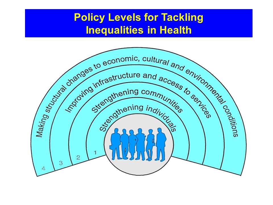 Policy Levels for Tackling Inequalities in Health