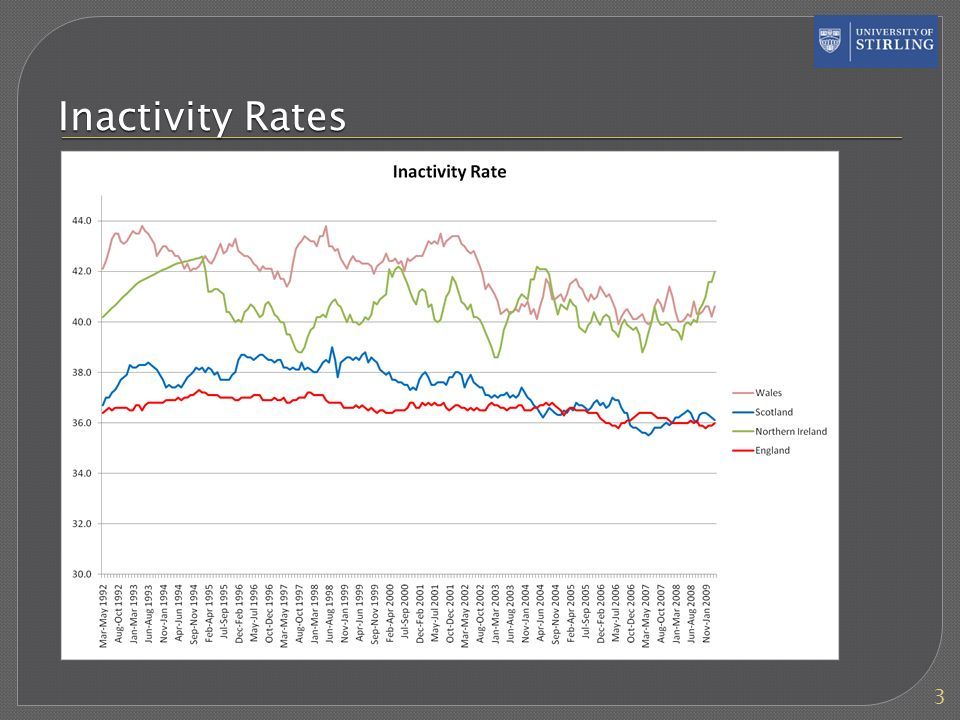 Inactivity Rates 3