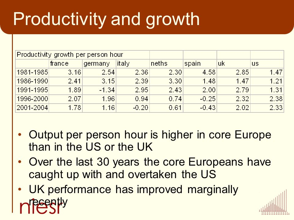 Productivity and growth Output per person hour is higher in core Europe than in the US or the UK Over the last 30 years the core Europeans have caught up with and overtaken the US UK performance has improved marginally recently
