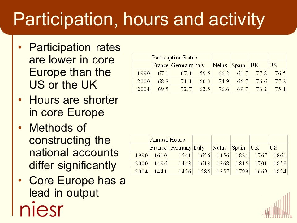 Participation, hours and activity Participation rates are lower in core Europe than the US or the UK Hours are shorter in core Europe Methods of constructing the national accounts differ significantly Core Europe has a lead in output