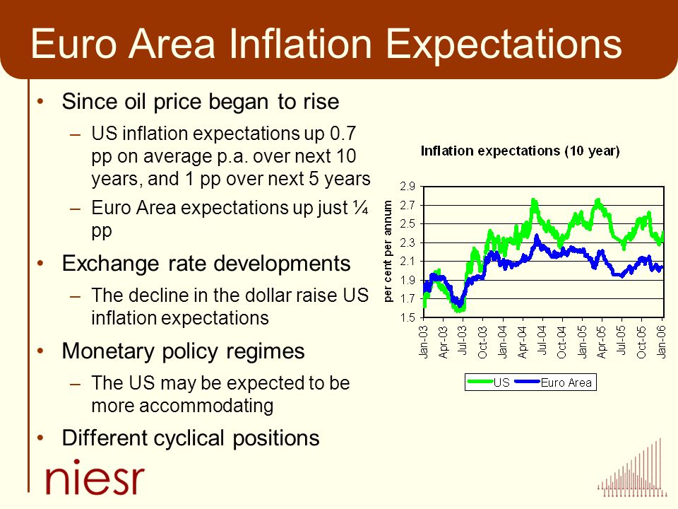 Euro Area Inflation Expectations Since oil price began to rise –US inflation expectations up 0.7 pp on average p.a.