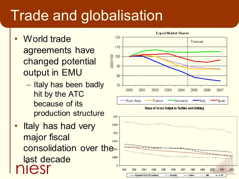Trade and globalisation World trade agreements have changed potential output in EMU –Italy has been badly hit by the ATC because of its production structure Italy has had very major fiscal consolidation over the last decade