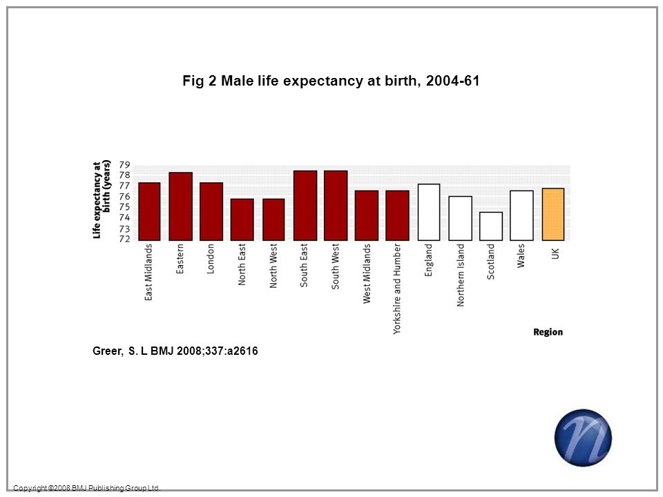 Copyright ©2008 BMJ Publishing Group Ltd. Greer, S. L BMJ 2008;337:a2616 Fig 2 Male life expectancy at birth, 2004-61