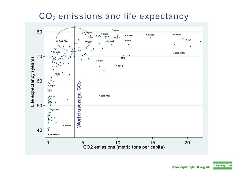 www.equalitytrust.org.uk World average CO 2