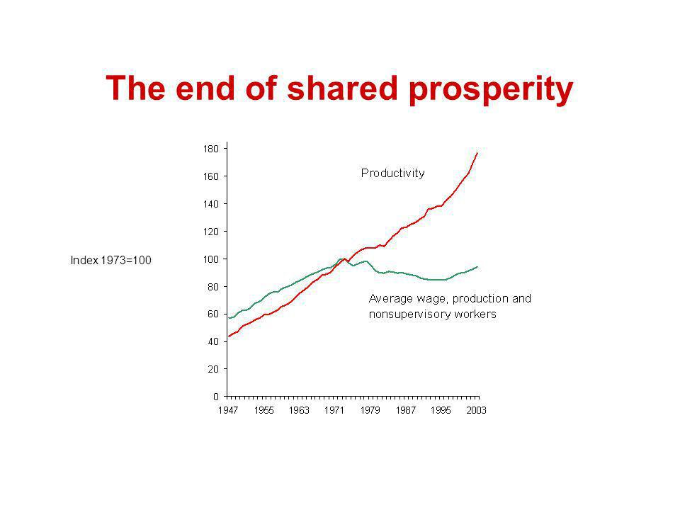 The end of shared prosperity Index 1973=100
