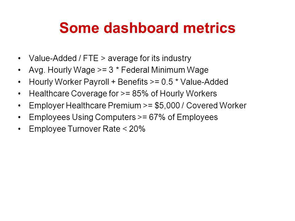 Some dashboard metrics Value-Added / FTE > average for its industry Avg.