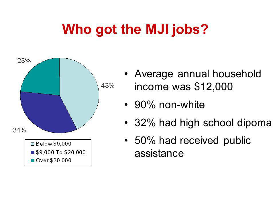 Who got the MJI jobs.