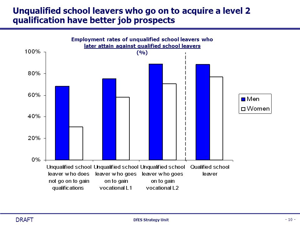 - 10 - DfES Strategy Unit DRAFT Unqualified school leavers who go on to acquire a level 2 qualification have better job prospects Employment rates of