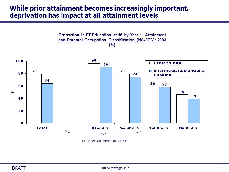 - 9 - DfES Strategy Unit DRAFT While prior attainment becomes increasingly important, deprivation has impact at all attainment levels Proportion in FT