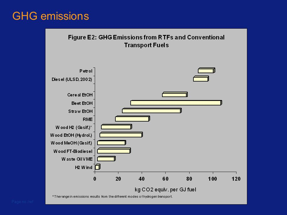GHG emissions Page no./ref© Imperial College London