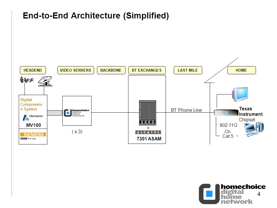 4 End-to-End Architecture (Simplified) Cat 5 -Or- 802.11G Texas Instrument Chipset HOME BT Phone Line LAST MILE 7301 ASAM BT EXCHANGESBACKBONE Digital Compressio n System MV100 HEADEND ( x 3) VIDEO SERVERS